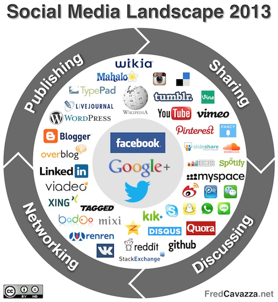 Social_Media_Landscape_2013